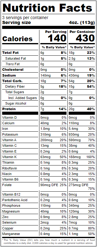 Nutrition panel for Fava Bean Meze. Per 4oz Serving - Calories 140. Total Fat 6g 8%. Saturated Fat 1g 5%. Trans Fat 0g. Cholesterol 0mg 0%. Sodium 140mg 6%. Total Carbohydrate 18g 7%. Dietary Fiber 5g 18%. Total Sugars 2g. Includes 0g Added Sugars 0%. Protein 7g 14%. Vitamin D 0mcg 0%. Calcium 20mg 2%. Iron 1.8mg 10%. Potassium 310mg 6%. Vitamin A 200mg 20%. Vitamin C 13mg 15%. Vitamin E 0.2mg 2%. Vitamin K 63mcg 50%. Thiamin 0.1mg 8%. Riboflavin 0.1mg 8%. Niacin 0.8mg 4%. Vitamin B6 0.1mg 6%. Folate 90mcg DFE 25%. Vitamin B12 0mcg 0%. Pantothenic Acid 0.2mg 4%. Phosphorous 110mg 8%. Magnesium 40mg 10%. Zinc 0.9mg 8%. Selenium 2mcg 4%. Copper 0.2mg 25%. Manganese 0.4mg 15%.